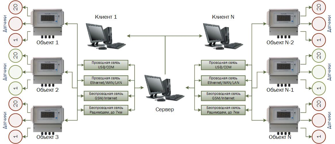 Структура АПК Гигротермон